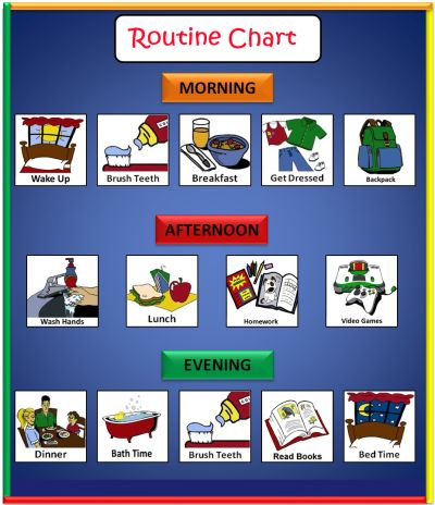 Routines Charts